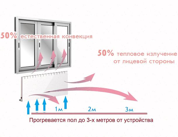 progrev-kvartiry-ot-konvektora