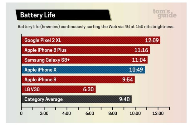 сравнение времени работы при серфинге в интернете Iphone X и других смартыонов